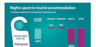 eurostat_dormidas_turismo_2020